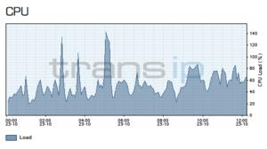 Hoge CPU load VPS door meerdere -DSSL processen-schermafbeelding-2014-10-23-12-20-47-png