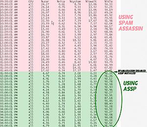 Anti-Spam SMTP Proxy (ASSP)-sar-jpg